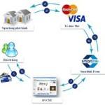 <!--:vi-->Khảo sát mô hình lí thuyết hội nhập thương mại điện tử tại các doanh nghiệp Việt Nam<!--:-->